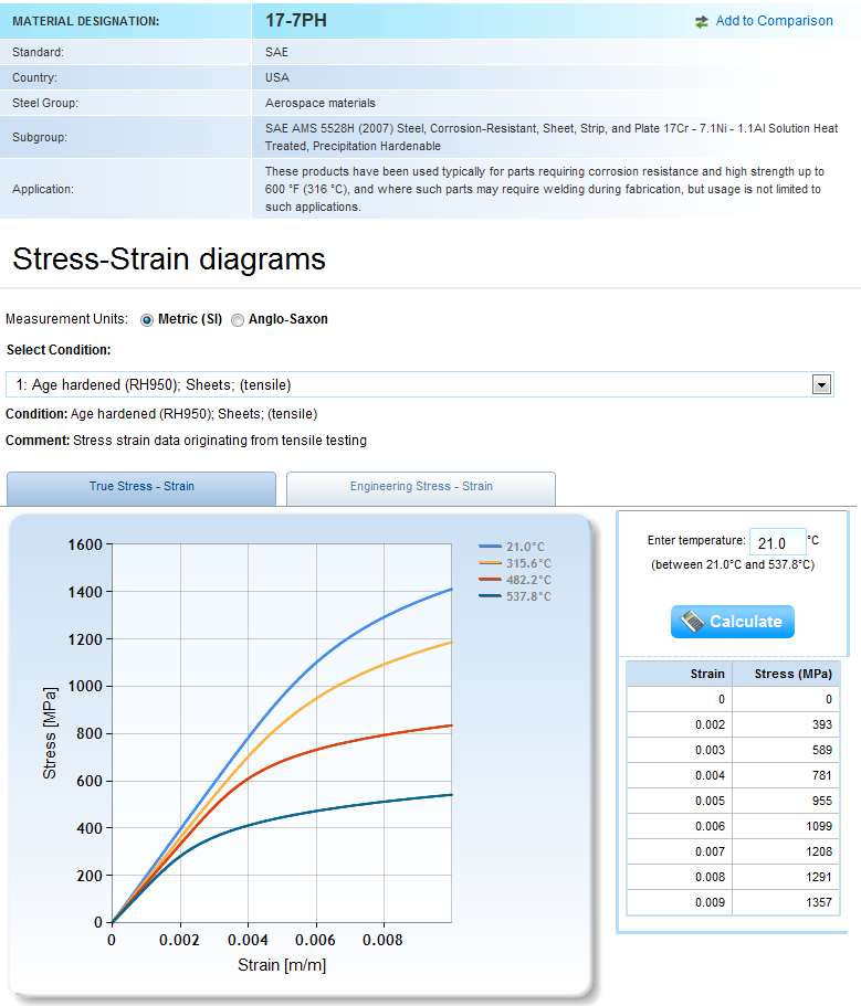 Strain Hardening Stress Strain Curve View Stress Strain Curves