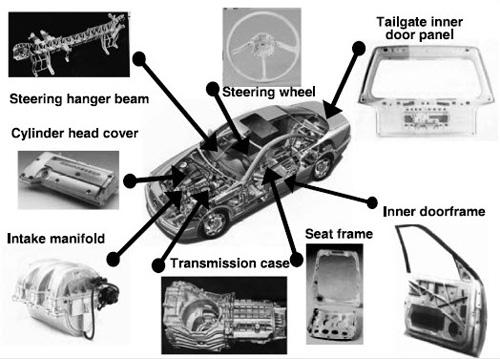 Magnesium Alloy Car Parts