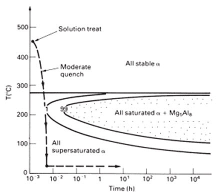 Almg alloys part two total materia blog figure 1 semi schematic ttt diagram for the precipitation of mg5al8 from the al 55 wtmg solid solution ccuart Images