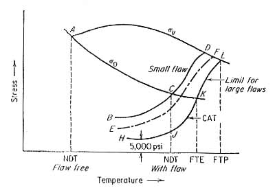 Temperature dependence of yield strength, tensile strength , and fracture strength for a steel containing flaws of different sizes