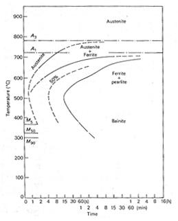 TTT diagram of a molybdenum steel 0.4C 0.2Mo