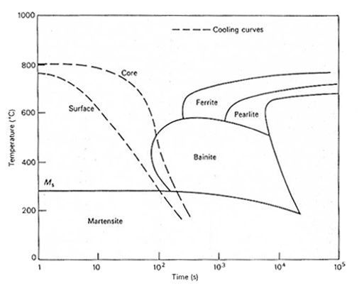 Relation between cooling curves for the surface and core of an oil-quenched 95 mm diameter bar and the microstructure