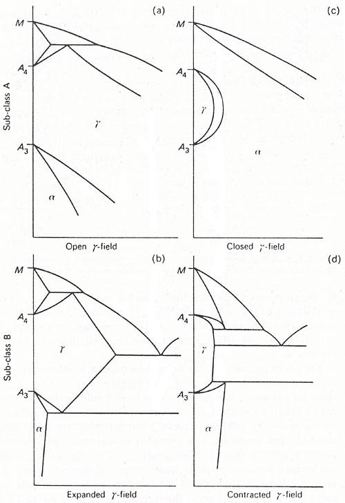 Iron Copper Phase Diagram Iron Alloy Phase Diagrams