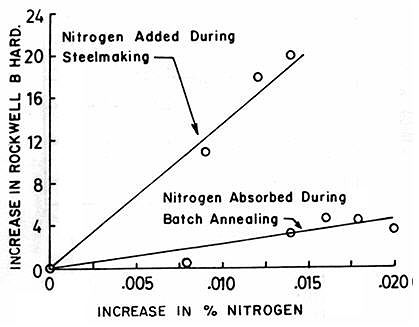 Nitrogen In Steels Part One Total Materia Article
