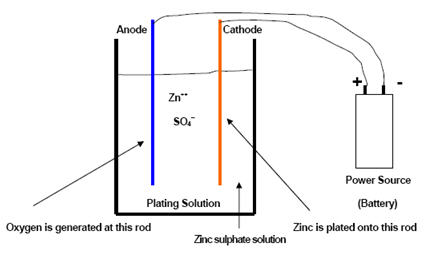 Zinc Electroplating Diagram Continuous Elec...