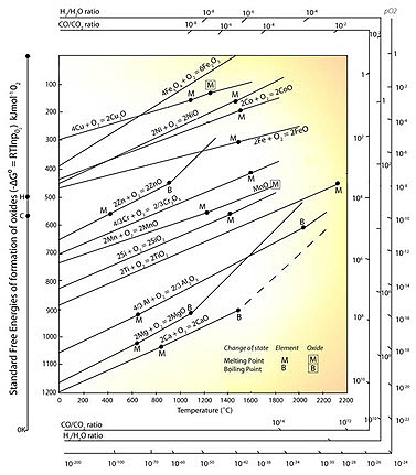 Key to metals article figure 1 the ellingham diagram for metallurgically important oxides ccuart Gallery