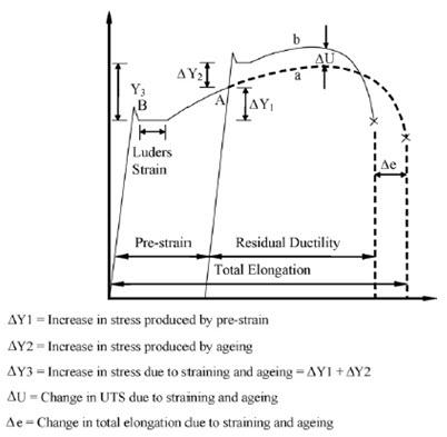 stress strain curve for mild steel pdf