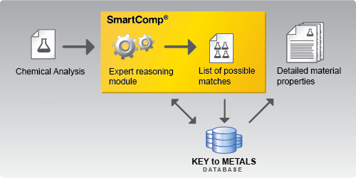 KEY to METALS SmartComp: Intelligent Search by Chemical Analysis