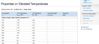 Steel grades: Properties of the steel grade X 4 CrNi 18 12 on elevated temperatures